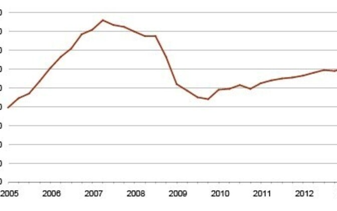 A graph of the housing price index (2010=100)