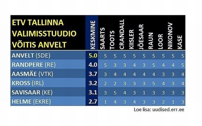 Judges declared Anvelt (Social Democratic Party) the winner of Saturday night's debate on ETV.
