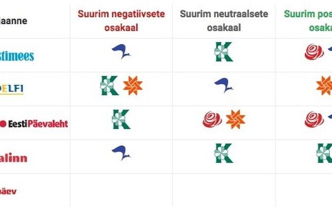 Millisel erakonnal on erinevates väljaannetes suurim positiivsete, millisel neutraalsete,  millisel negatiivsete artiklite osakaal?