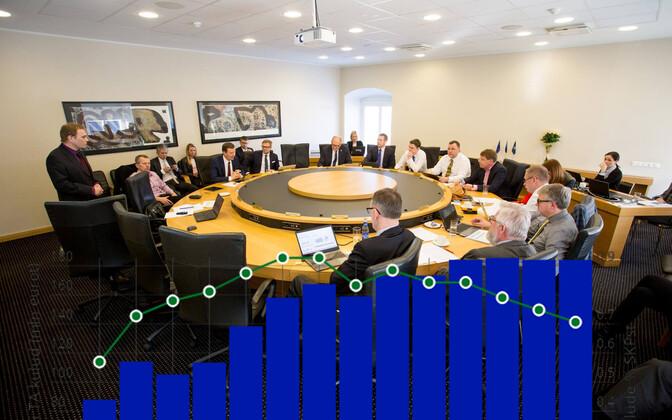 Teadus- ja arendusnõukogu koosolek. Graafik näitab teadusrahastuse mahtu ja protsenti SKPst.
