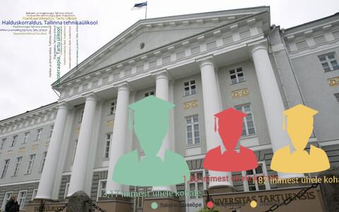 Ülikoolide populaarseimad erialad ja konkursid.