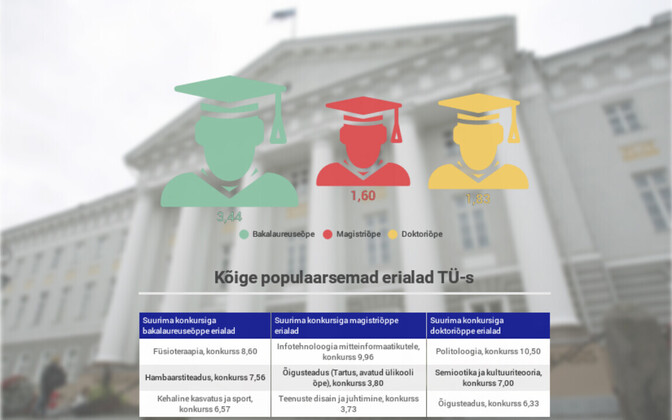 Tartu ülikooli esitati üle 10 000 avalduse. Õppekohti on aga alla 4000, mis tähendab, et õppima pääseb veidi vähem kui iga teine soovija.