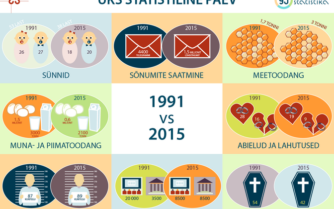 Statistikaameti Eesti 25. taasiseseisvumispäevaks loodud infograafik