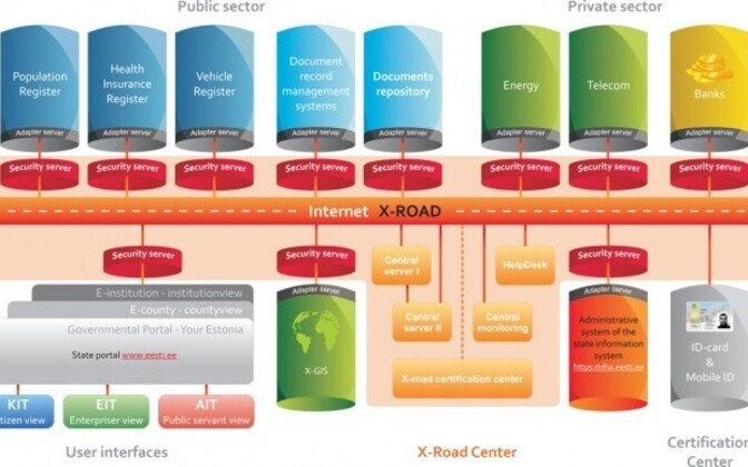Overview of Estonia's X-Road approach.