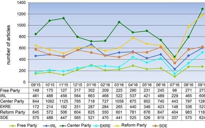 Article mentions of Estonia's six parliamentary parties month-by-month.