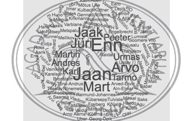 Sõnapilv akadeemikute nimedest.