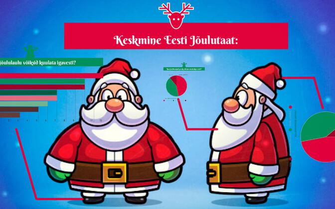 ERR.ee palus Eesti jõuluvanadel osaleda uuringus.