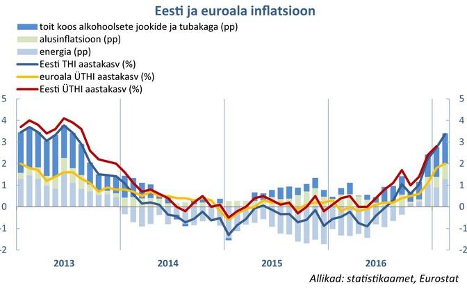 Цены в Эстонии растут быстрее, чем в еврозоне.