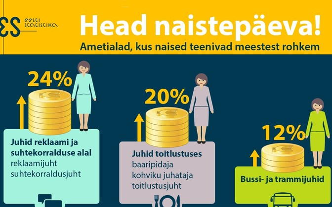 Women in Estonia earn more than men in managerial roles in advertising, public relations and food service as well as driving for public transport.
