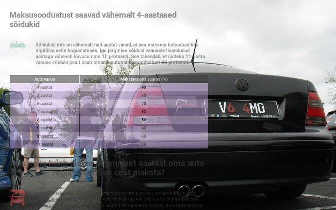 Automaks tuleb astmeline ja sõltub auto vanusest.