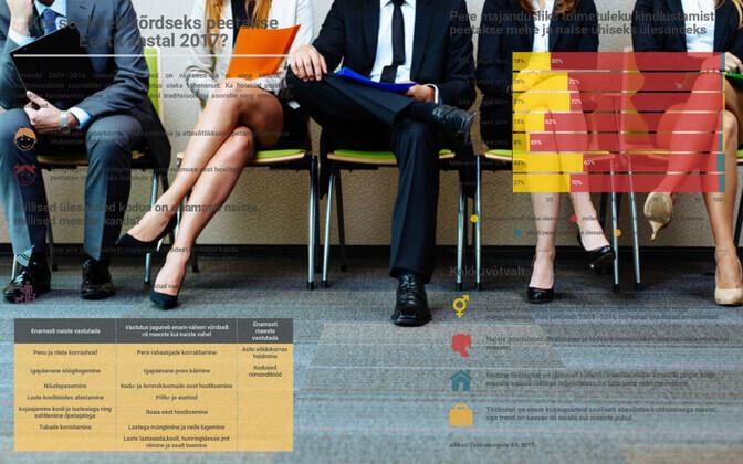 Diskrimineerimist tajuvad tööle kandideerimisel üha enam nii mehed kui naised.