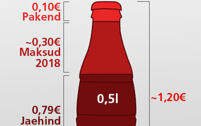 At a price of €1.20 a bottle, the consumer would pay 79 cents for the soft drinks, 30 cents sugar tax, and a 10-cent deposit on the bottle.