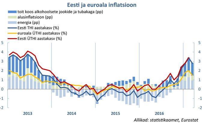 Estonian and eurozone inflation. Sources: Statistics Estonia, Eurostat.