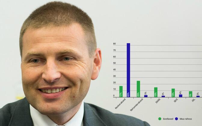 Лидер Партии реформ Ханно Певкур хочет вернуться во власть.