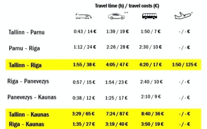 Rail Baltic is expected to cut the ground travel time between Tallinn and Riga in half.