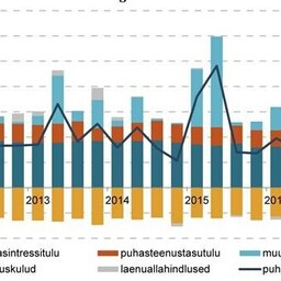 The profitability of Estonia's banking sector in the first quarter of 2017 remained similar to that of the first quarter of last year.
