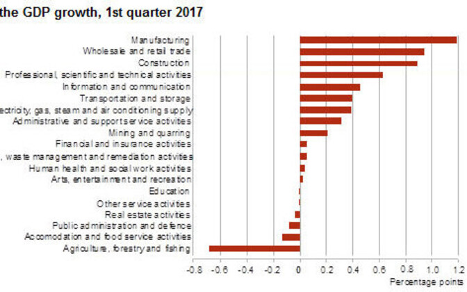 Contribution to first-quarter GDP growth in 2017.