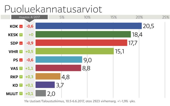 Soome roheliste reiting on sel aastal tõusnud 1,5 protsendipunkti.