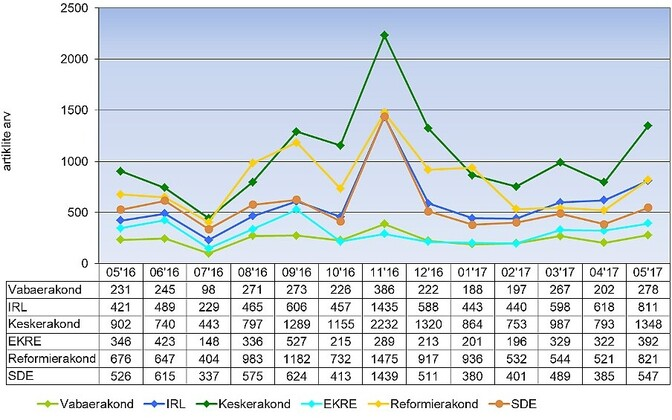 Monthly overview of political party mentions in the Estonian media.