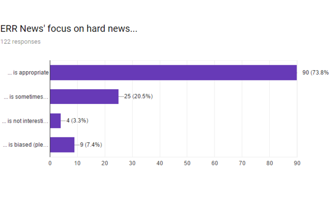 Readers' tastes remained unchanged: In June 2017 73.8% expressed a preference for hard news. A year later, all of the portal's top stories still fall into the same category.