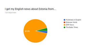 ERR News' 2017 readership survey.