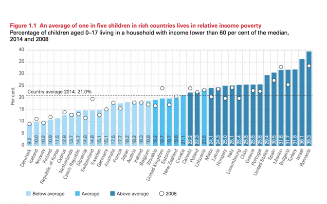 Laste suhtelise vaesuse poolest on Eesti keskmiste seas.