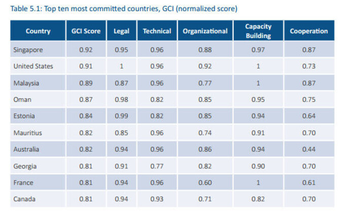 Top ten most committed countries according to the ITU's 2017 Global Cybersecurity Index.