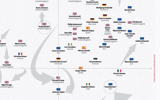 Eesti on Politico hinnangul mõjukate hulgas Brexiti-kõnelustel nii Brüsselis kui ka Londonis.