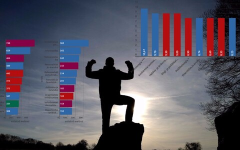 Kõige rohkem avaldusi laekus ka sel aastal Tartu ülikoolile.