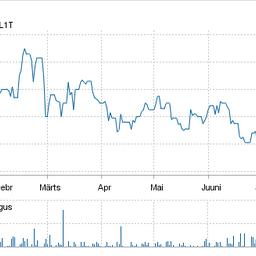 Tallinki aktsia hind alates aasta algusest.