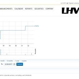 Акции LHV красиво растут.