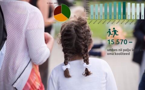 Kooliõpilaste arv on viimastel aastatel kasvanud.