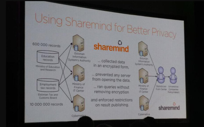 A presentation on Cybernetica's Sharemind technology at Nordic Day 2016.