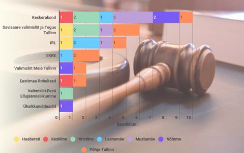 Tallinna kohalike valimiste nimekirjades on 30 kandidaati, keda on kas hiljuti või mitme aasta eest kriminaalkorras karistatud. Kõige enam on karistatute seas kriminaalse joobega autojuhte.