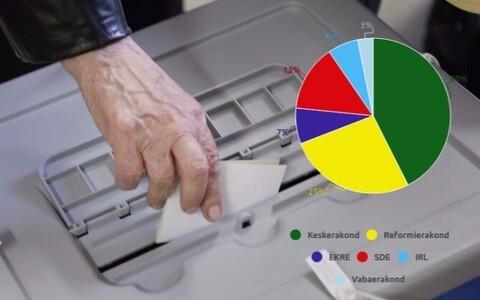 Regiooniti on Keskerakonnal suurim toetus Tallinnas - 40 protsenti valimisõiguslikest pealinna kodanikest annaks oma hääle keskparteile.