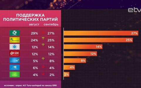 Рейтинги партий в сентябре