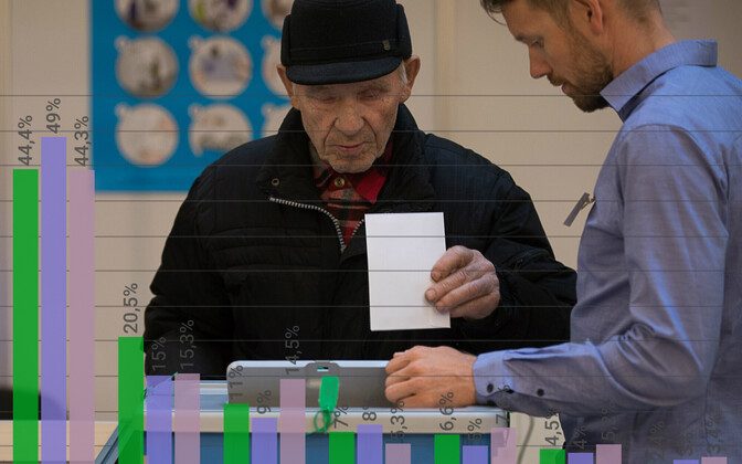 Valimistulemused