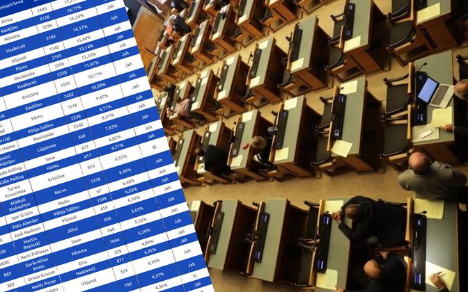 KOV volikogudesse pääses 64 riigikogu liiget.