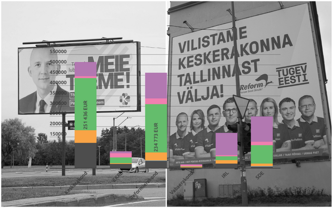 Left to right: the expenses of the Center Party, EKRE, the Reform Party, the Free Party, IRL, and the Social Democrats.