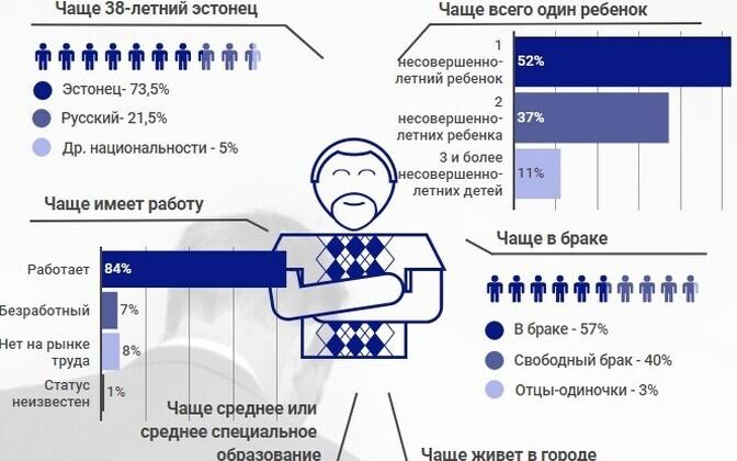 Статистический портрет отца.
