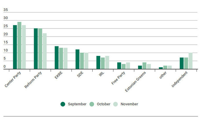 Party ratings from September through November.