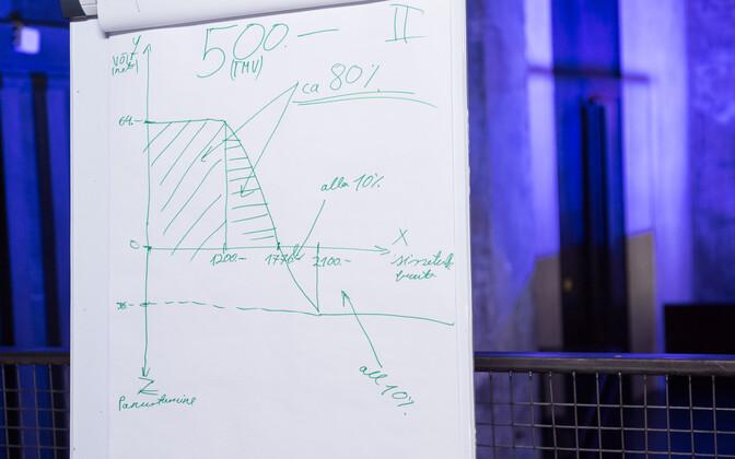 Peaminister Jüri Ratase visandatud joonis tulumaksureformist.