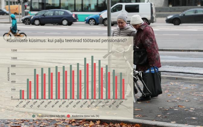 Каждый пятый работник в Эстонии получает пенсию, а совокупный доход 10% работающих пенсионеров превышает 1520 евро в месяц.