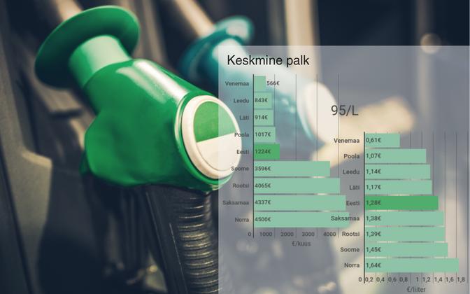 Kuidas võrrelda eri riikide kütusehindu? Jagades näiteks keskmise palgaga liitrihinnaga.