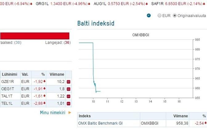 Tallinna börs 06. veebruari hommikul.
