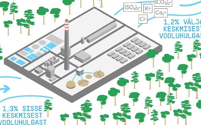 По предварительным данным, потребление воды заводом могло бы составить 1,3% от среднего количества воды в реке Суур-Эмайыги.