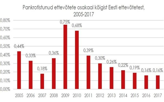 Pankrotistunud ettevõtete osakaal kõigist Eesti ettevõtetest aastate lõikes.