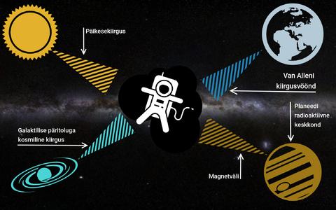 Peamised kosmilise kiirguse allikad.