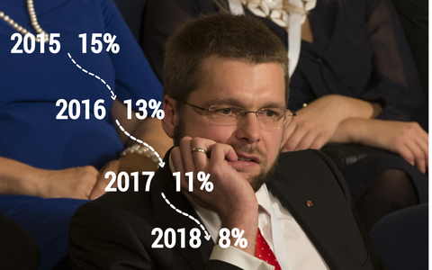 Estonia's Social Democrats have suffered setback after setback over the recent months. Now party chairman Jevgeni Ossinovski has decided to resign his government post and concentrate on the next campaign