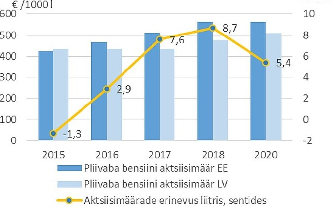 Eesti-Läti pliivaba bensiini aktsiisimäärad 2015-2020
